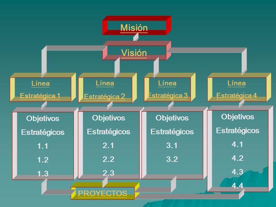 Línea Estratégica 1 Objetivos Estratégicos 1.1 1.2 1.3 Misión Línea Estratégica 2 Línea Estratégica 3 Línea Estratégica 4 Visión Objetivos Estratégicos 2.1 2.2 2.3 Objetivos Estratégicos 3.1 3.2 Objetivos Estratégicos 4.1 4.2 4.3 4.4 PROYECTOS