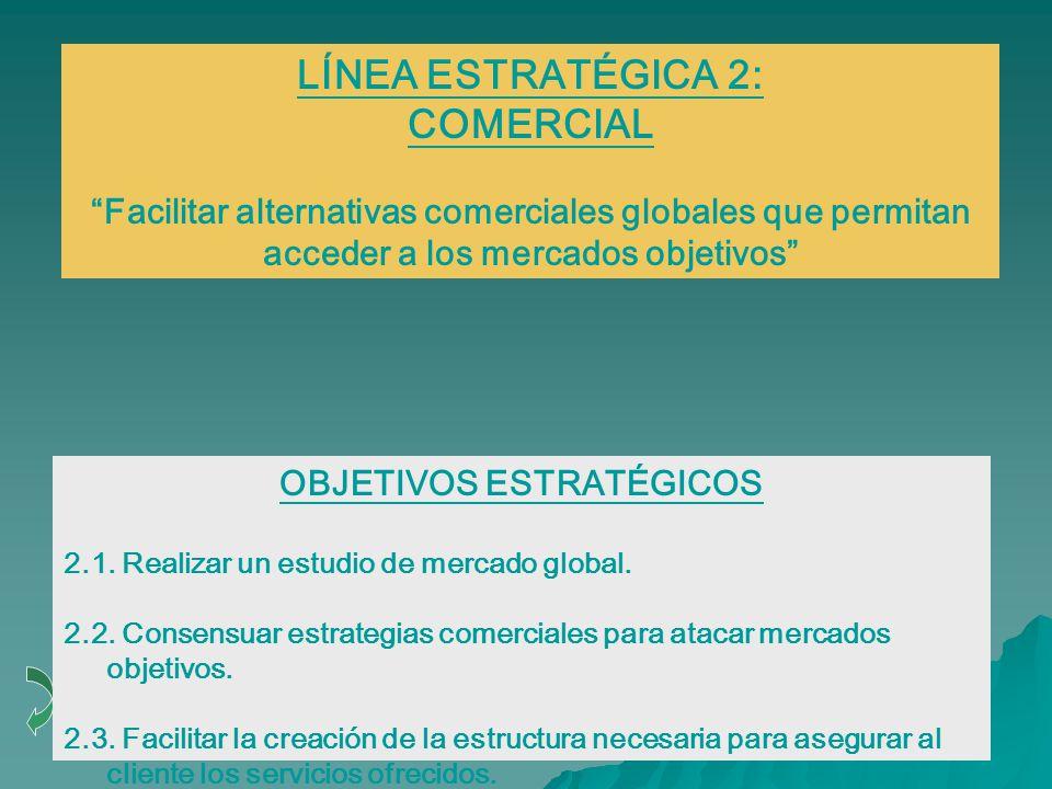 LÍNEA ESTRATÉGICA 2: COMERCIAL Facilitar alternativas comerciales globales que permitan acceder a los mercados objetivos OBJETIVOS ESTRATÉGICOS 2.1.