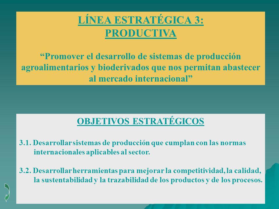 LÍNEA ESTRATÉGICA 3: PRODUCTIVA Promover el desarrollo de sistemas de producción agroalimentarios y bioderivados que nos permitan abastecer al mercado internacional OBJETIVOS ESTRATÉGICOS 3.1.