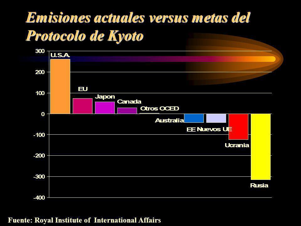 Emisiones actuales versus metas del Protocolo de Kyoto Fuente: Royal Institute of International Affairs