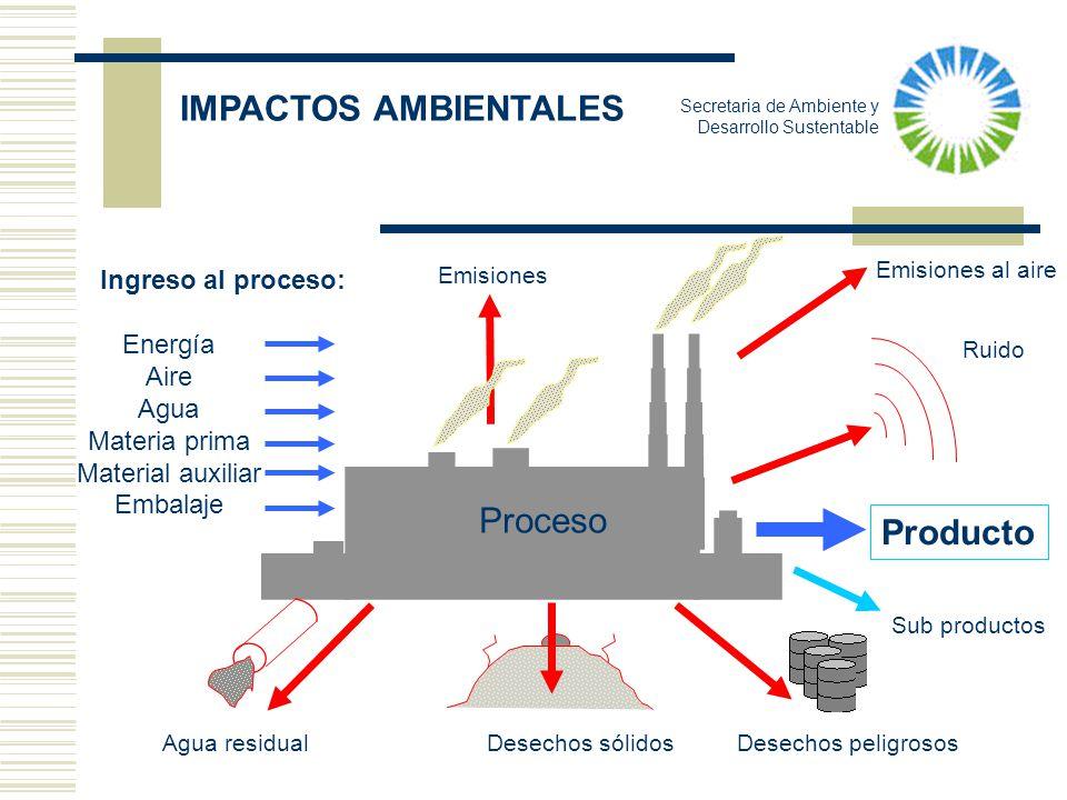IMPACTOS AMBIENTALES Proceso Producto Sub productos Ingreso al proceso: Energía Aire Agua Materia prima Material auxiliar Embalaje Agua residual Desec