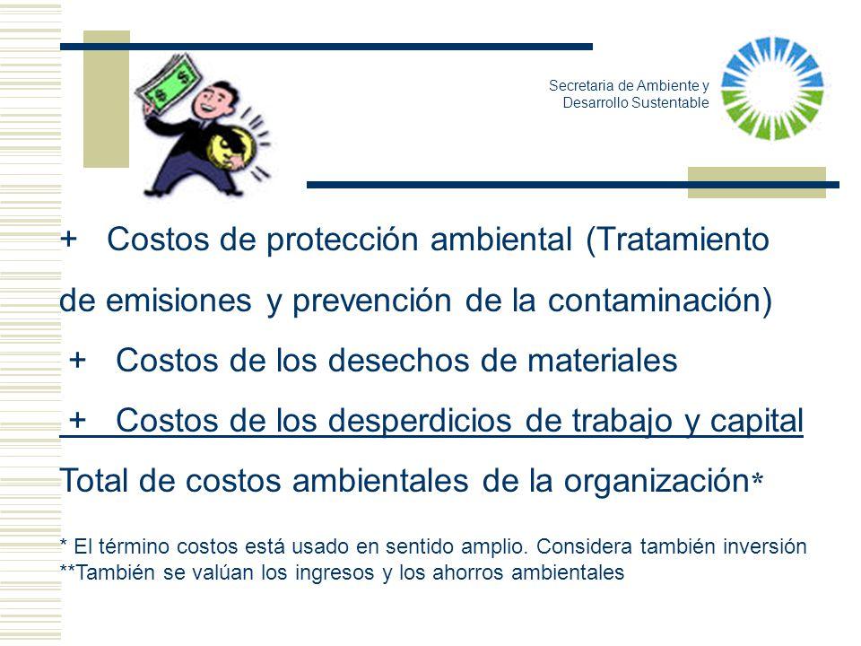 + Costos de protección ambiental (Tratamiento de emisiones y prevención de la contaminación) + Costos de los desechos de materiales + Costos de los de