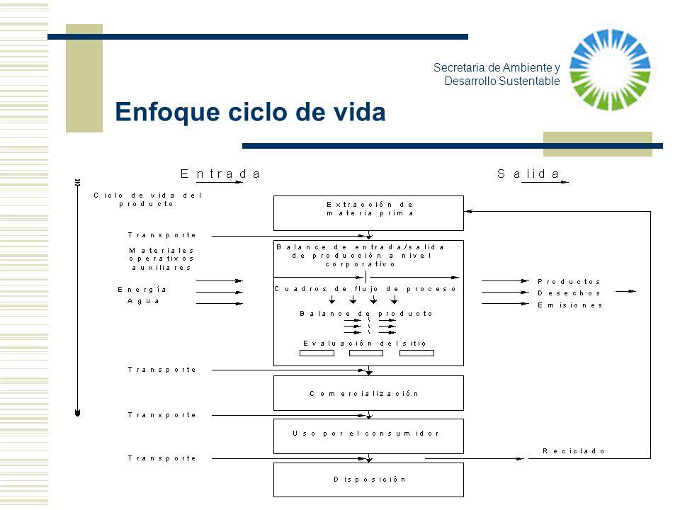 Enfoque ciclo de vida Secretaria de Ambiente y Desarrollo Sustentable