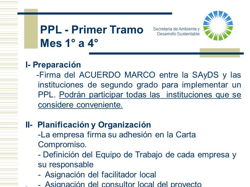 I- Preparación -Firma del ACUERDO MARCO entre la SAyDS y las instituciones de segundo grado para implementar un PPL. Podrán participar todas las insti