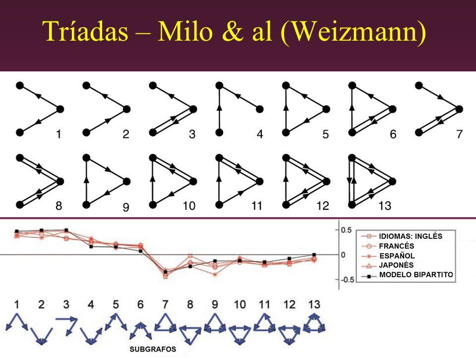 Tríadas – Milo & al (Weizmann)