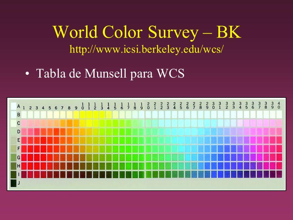 World Color Survey – BK http://www.icsi.berkeley.edu/wcs/ Tabla de Munsell para WCS