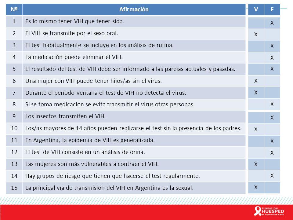 NºAfirmación 1Es lo mismo tener VIH que tener sida. 2El VIH se transmite por el sexo oral. 3El test habitualmente se incluye en los análisis de rutina