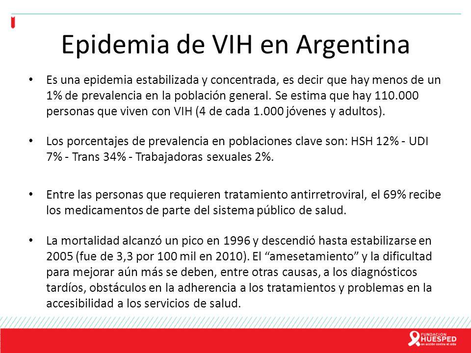 Epidemia de VIH en Argentina Si bien en la última década aumentó el uso del preservativo en todos los segmentos sociales, de las 5.000 personas en promedio diagnosticadas con VIH cada año, el 90% de las mujeres y el 88% de los varones se infectaron durante una relación sexual sin protección.