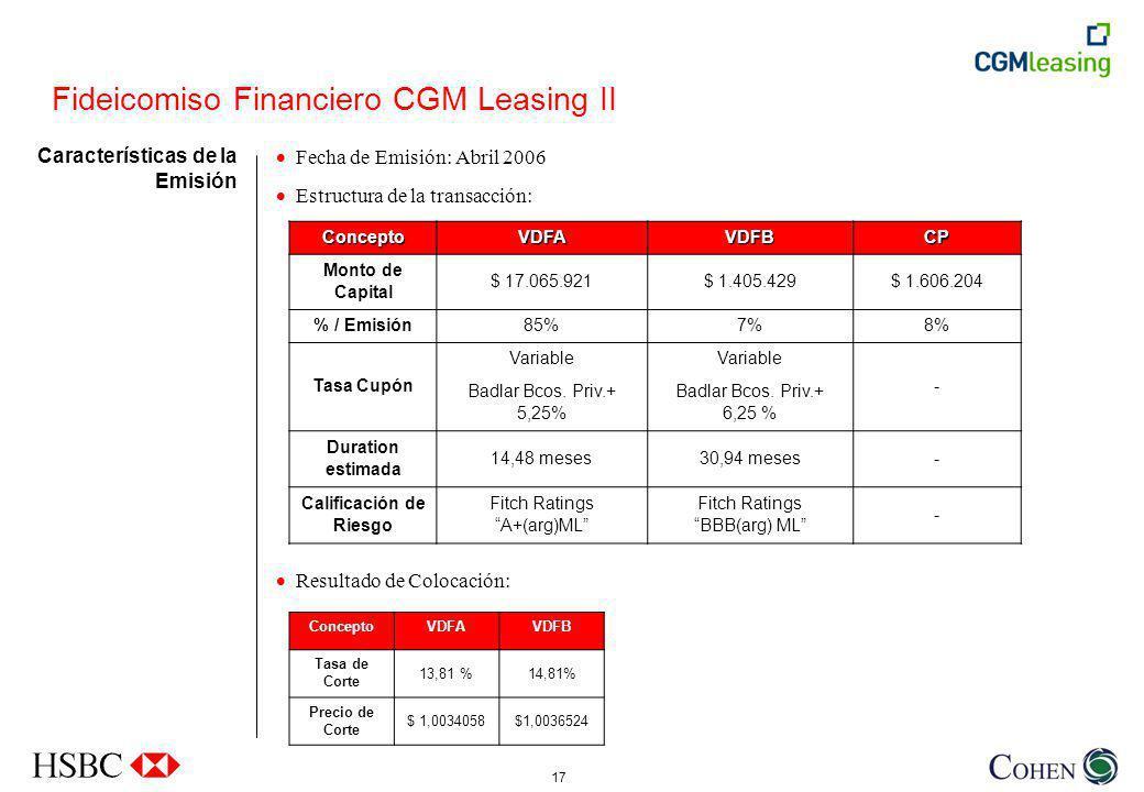 17 Fideicomiso Financiero CGM Leasing II Características de la Emisión Fecha de Emisión: Abril 2006 Estructura de la transacción: Resultado de Colocación:ConceptoVDFAVDFBCP Monto de Capital $ 17.065.921$ 1.405.429$ 1.606.204 % / Emisión85%7%8% Tasa Cupón Variable Badlar Bcos.