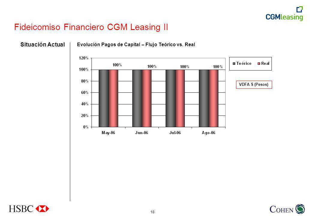18 VDFA $ (Pesos) Evolución Pagos de Capital – Flujo Teórico vs.
