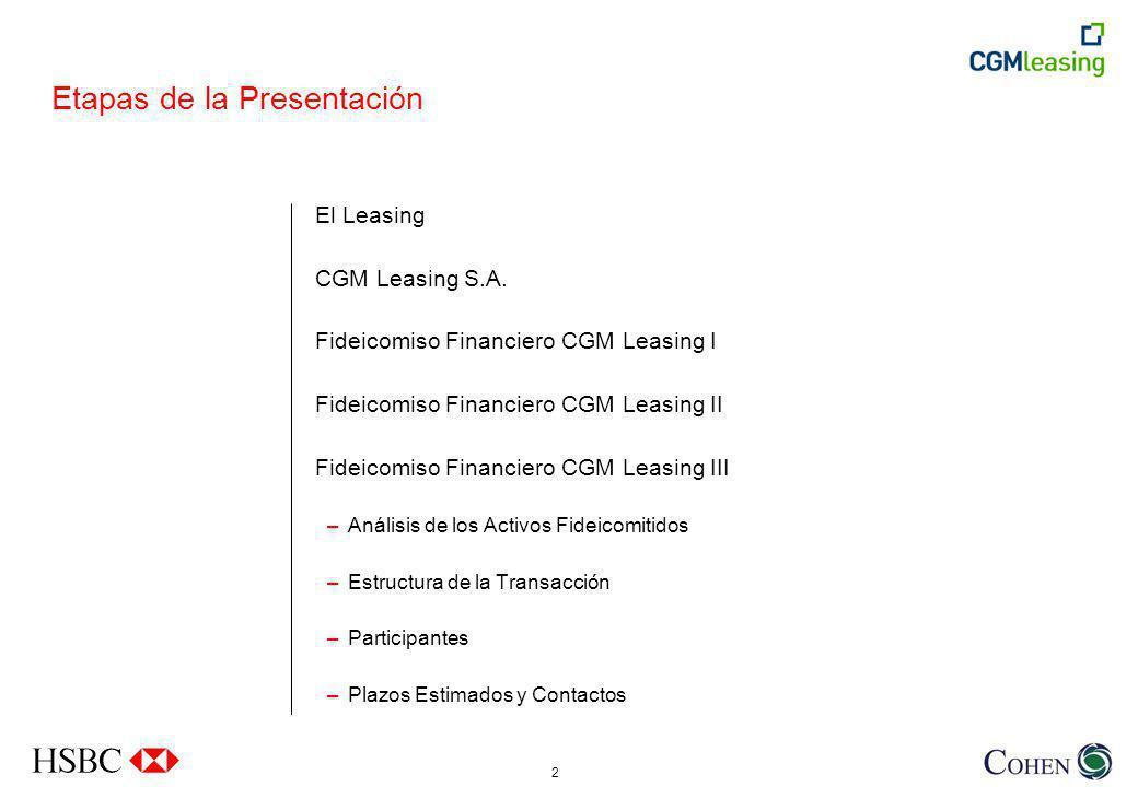2 Etapas de la Presentación El Leasing CGM Leasing S.A.