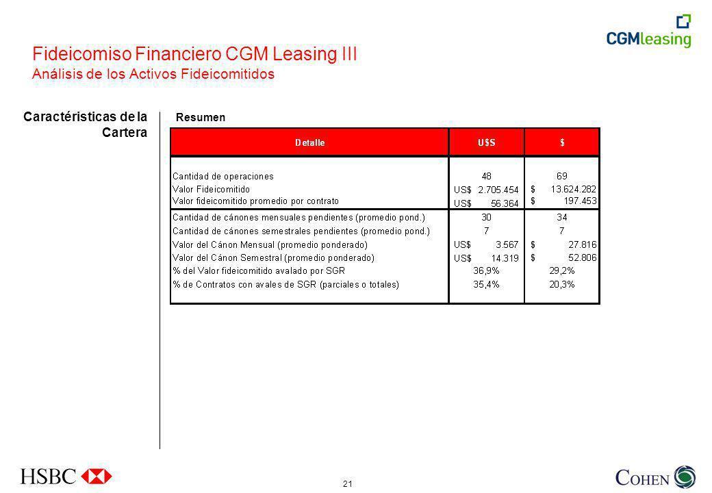 21 Fideicomiso Financiero CGM Leasing III Análisis de los Activos Fideicomitidos Resumen Caractéristicas de la Cartera