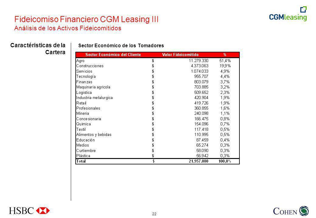 22 Sector Económico de los Tomadores Caractéristicas de la Cartera Fideicomiso Financiero CGM Leasing III Análisis de los Activos Fideicomitidos