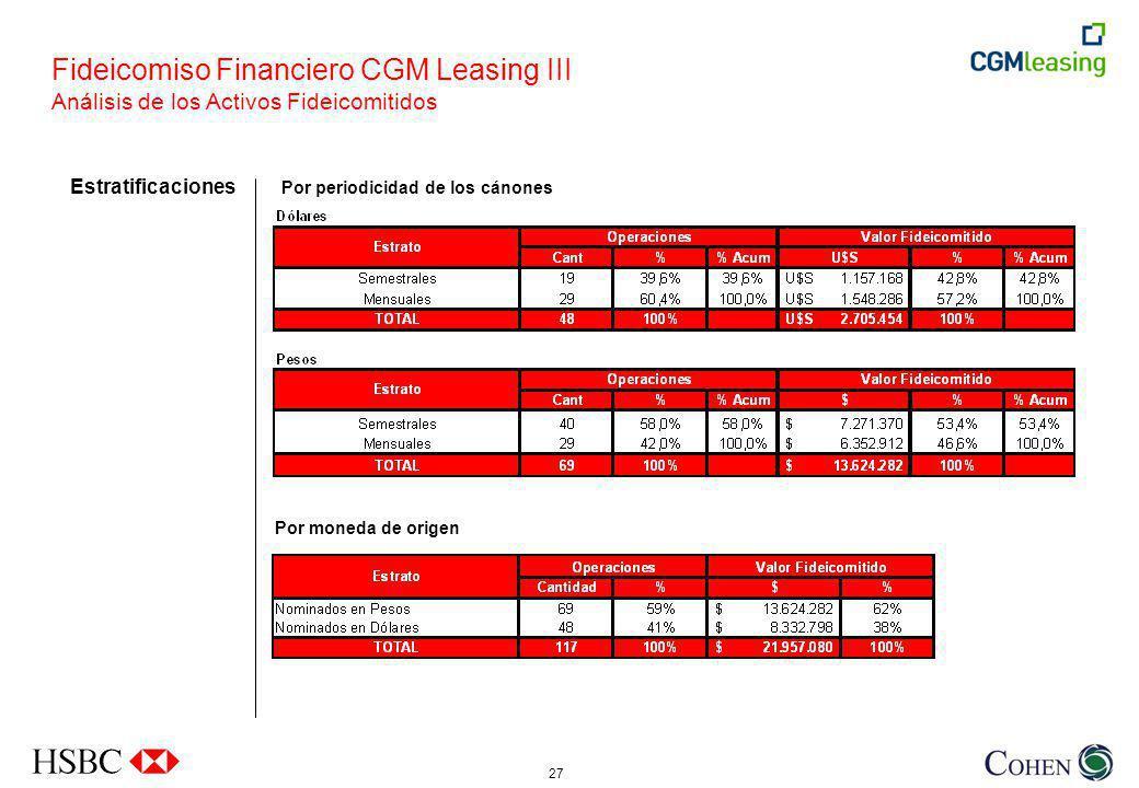 27 Por periodicidad de los cánones Estratificaciones Fideicomiso Financiero CGM Leasing III Análisis de los Activos Fideicomitidos Por moneda de origen