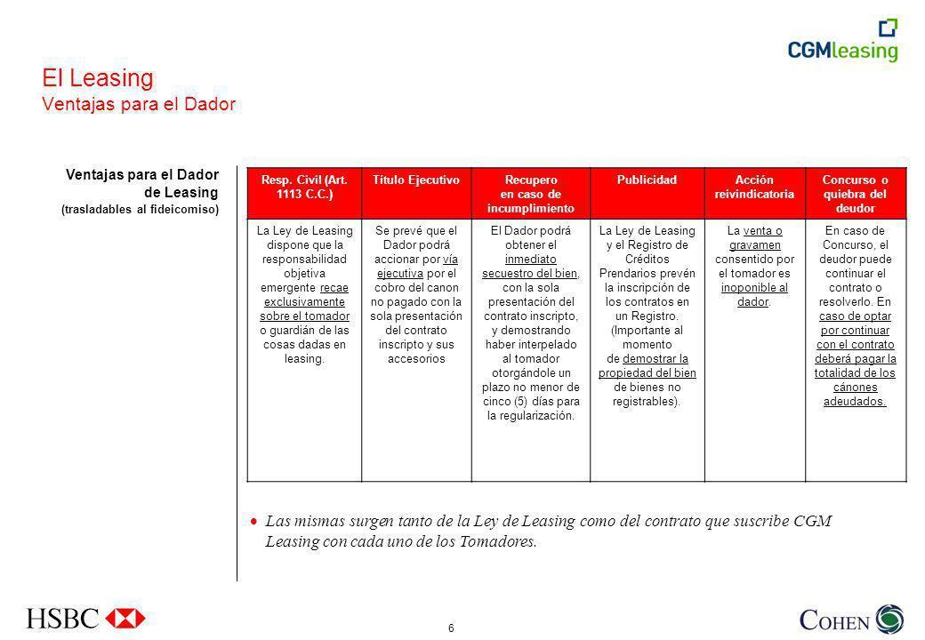 6 El Leasing Ventajas para el Dador Ventajas para el Dador de Leasing (trasladables al fideicomiso) Resp.