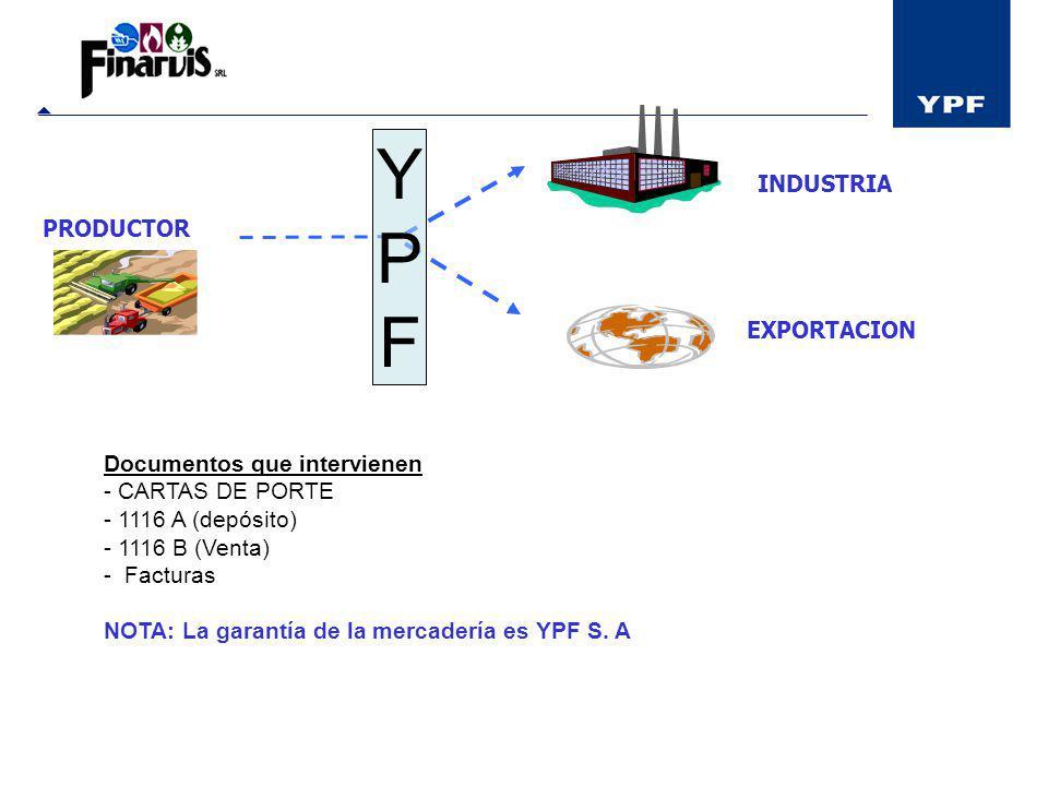 PRODUCTOR YPFYPF INDUSTRIA EXPORTACION Documentos que intervienen - CARTAS DE PORTE - 1116 A (depósito) - 1116 B (Venta) - Facturas NOTA: La garantía