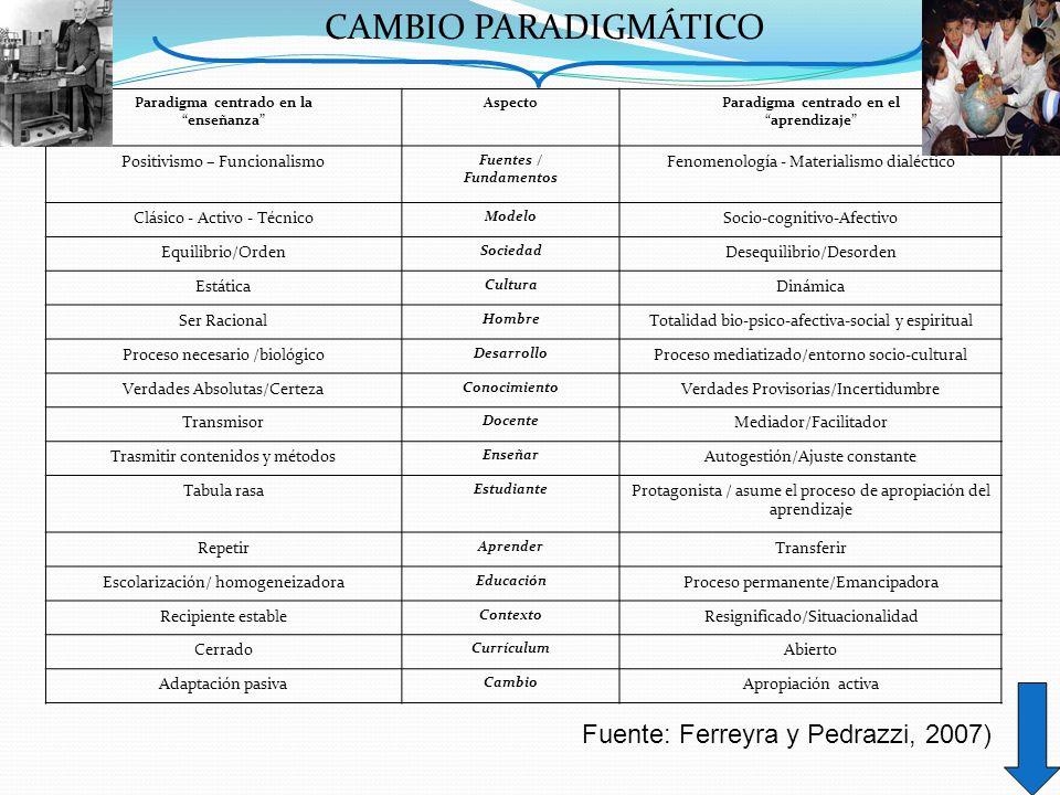 CAMBIO PARADIGMÁTICO Paradigma centrado en la enseñanza AspectoParadigma centrado en el aprendizaje Positivismo – Funcionalismo Fuentes / Fundamentos Fenomenología - Materialismo dialéctico Clásico - Activo - Técnico Modelo Socio-cognitivo-Afectivo Equilibrio/Orden Sociedad Desequilibrio/Desorden Estática Cultura Dinámica Ser Racional Hombre Totalidad bio-psico-afectiva-social y espiritual Proceso necesario /biológico Desarrollo Proceso mediatizado/entorno socio-cultural Verdades Absolutas/Certeza Conocimiento Verdades Provisorias/Incertidumbre Transmisor Docente Mediador/Facilitador Trasmitir contenidos y métodos Enseñar Autogestión/Ajuste constante Tabula rasa Estudiante Protagonista / asume el proceso de apropiación del aprendizaje Repetir Aprender Transferir Escolarización/ homogeneizadora Educación Proceso permanente/Emancipadora Recipiente estable Contexto Resignificado/Situacionalidad Cerrado Currículum Abierto Adaptación pasiva Cambio Apropiación activa Fuente: Ferreyra y Pedrazzi, 2007)