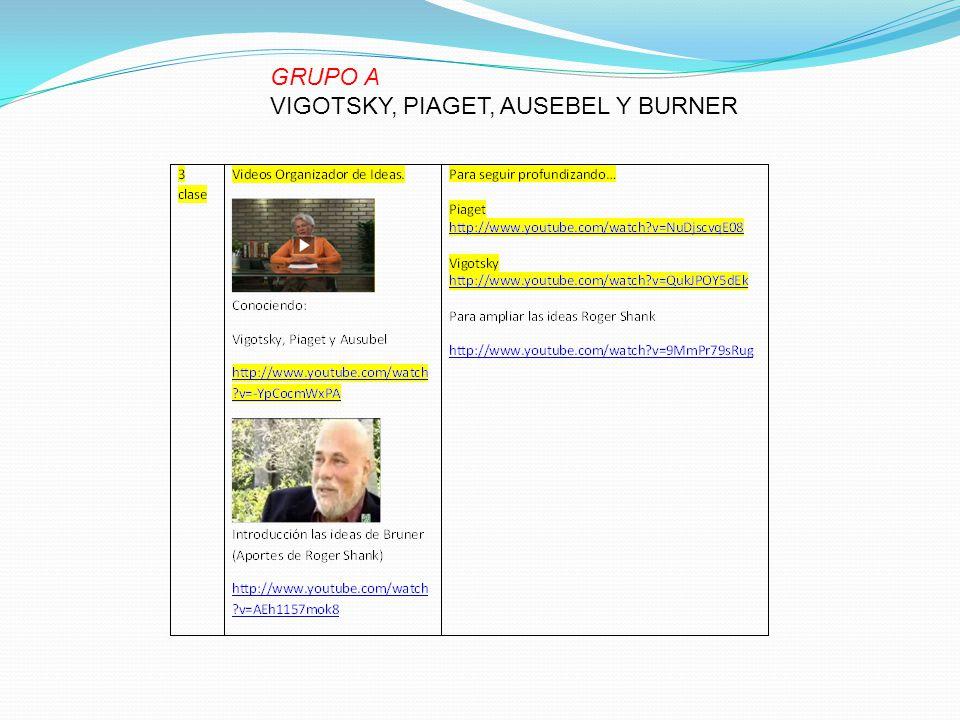 GRUPO A VIGOTSKY, PIAGET, AUSEBEL Y BURNER
