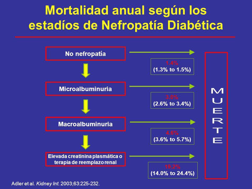 Riesgo* de Insuficiencia Renal Crónica Terminal en Diabeticos según cuartilos de Hemoglobina < 11.3 11.3 – 12.5 12.5 – 13.8 13.8 R.R.