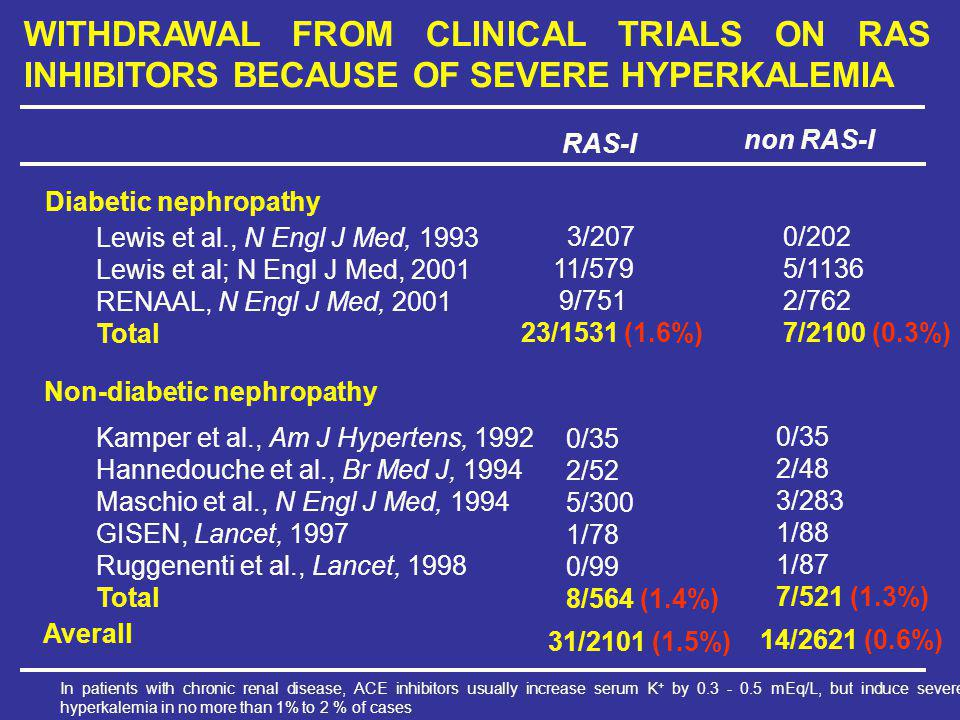 RAS-I WITHDRAWAL FROM CLINICAL TRIALS ON RAS INHIBITORS BECAUSE OF SEVERE HYPERKALEMIA non RAS-I Diabetic nephropathy Non-diabetic nephropathy Averall Lewis et al., N Engl J Med, 1993 Lewis et al; N Engl J Med, 2001 RENAAL, N Engl J Med, 2001 Total Kamper et al., Am J Hypertens, 1992 Hannedouche et al., Br Med J, 1994 Maschio et al., N Engl J Med, 1994 GISEN, Lancet, 1997 Ruggenenti et al., Lancet, 1998 Total 3/207 11/579 9/751 23/1531 (1.6%) 0/35 2/52 5/300 1/78 0/99 8/564 (1.4%) 31/2101 (1.5%) 0/202 5/1136 2/762 7/2100 (0.3%) 0/35 2/48 3/283 1/88 1/87 7/521 (1.3%) 14/2621 (0.6%) In patients with chronic renal disease, ACE inhibitors usually increase serum K + by 0.3 - 0.5 mEq/L, but induce severe hyperkalemia in no more than 1% to 2 % of cases