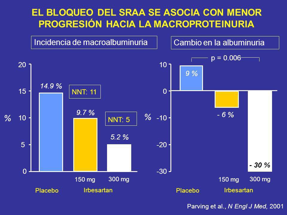 Incidencia de macroalbuminuria Cambio en la albuminuria Parving et al., N Engl J Med, 2001 20 15 0 10 5 150 mg Placebo % 14.9 % 9.7 % 300 mg 5.2 % Irb