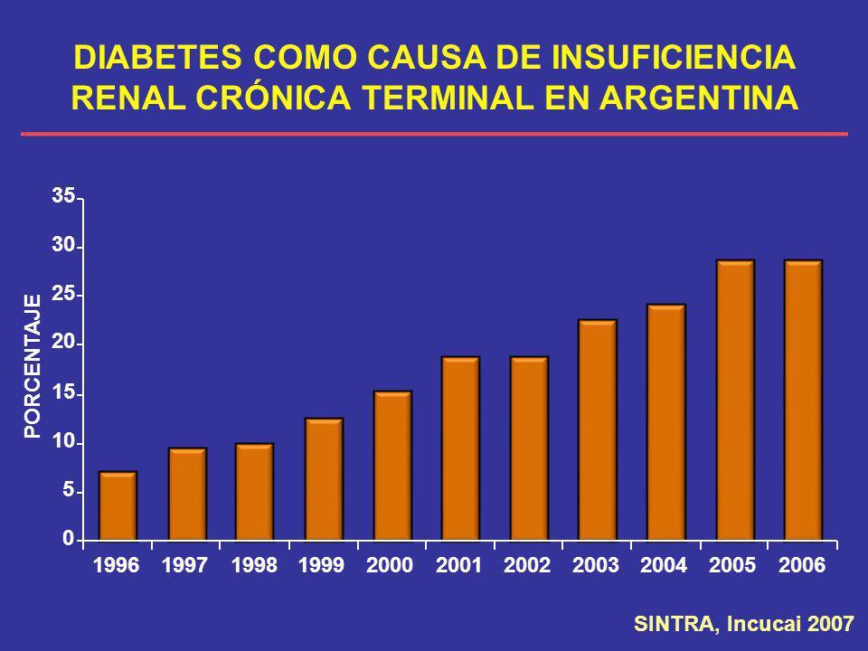 DIABETES COMO CAUSA DE INSUFICIENCIA RENAL CRÓNICA TERMINAL EN ARGENTINA 0 5 10 15 20 25 30 35 1996 1997199819992000200120022003200420052006 PORCENTAJ