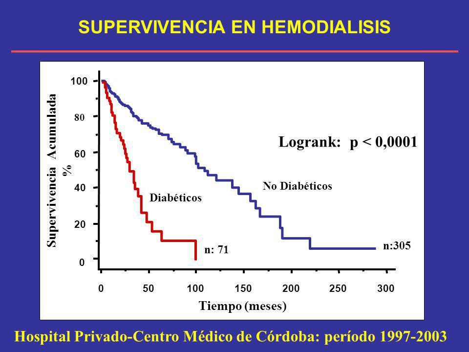 0 20 40 60 80 100 Supervivencia Acumulada % 050100150200250300 Tiempo (meses) Logrank: p < 0,0001 n:305 n: 71 Diabéticos No Diabéticos Hospital Privad