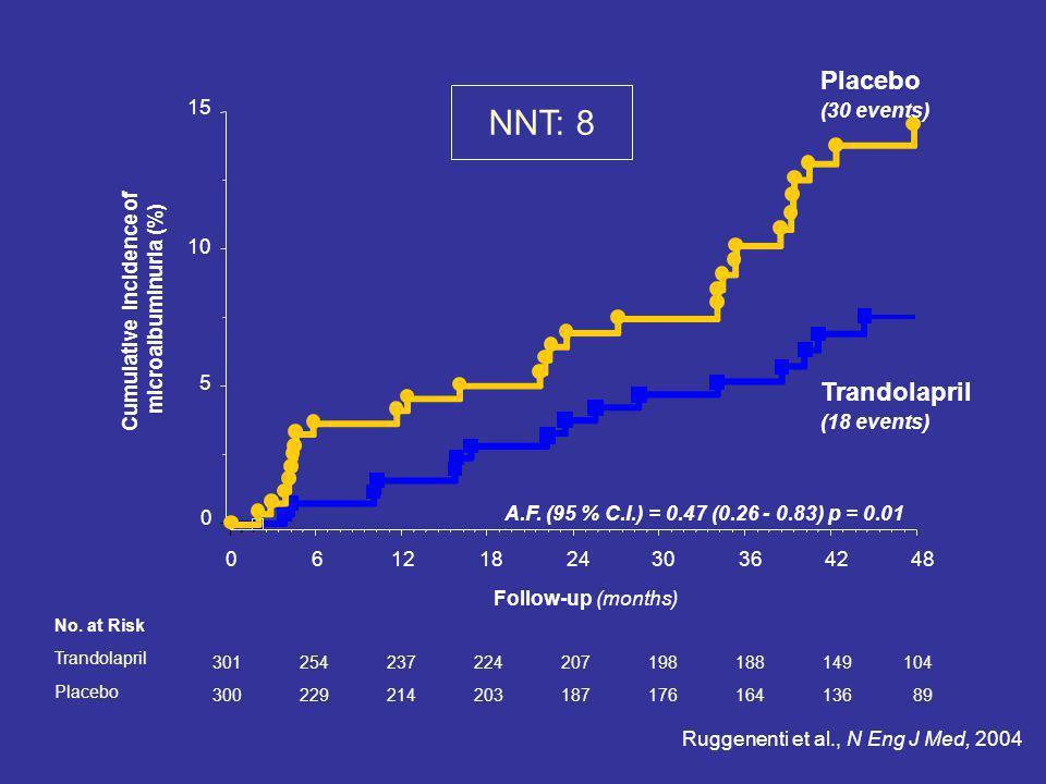 0 5 10 15 0612182430364248 Cumulative incidence of microalbuminuria (%) Follow-up (months) 301 300 254 229 237 214 224 203 207 187 198 176 188 164 149