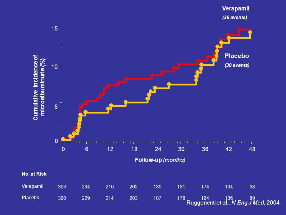 Cumulative incidence of microalbuminuria (%) 0612182430364248 Follow-up (months) 303 300 234 229 210 214 202 203 189 187 181 176 174 164 134 136 98 89