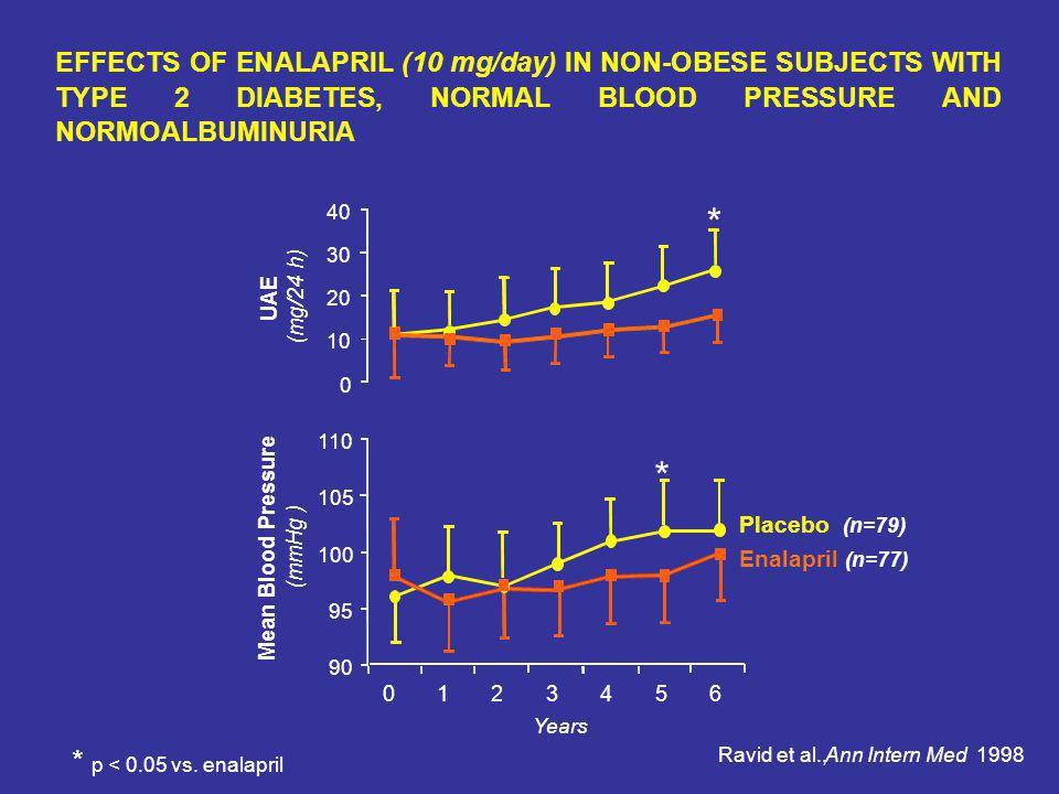 Ravid et al., Ann Intern Med 1998 EFFECTS OF ENALAPRIL (10 mg/day) IN NON-OBESE SUBJECTS WITH TYPE 2 DIABETES, NORMAL BLOOD PRESSURE AND NORMOALBUMINURIA 110 105 100 95 90 0123456 Mean Blood Pressure ( mmHg ) Years 40 30 20 10 0 UAE (mg/24 h) Enalapril (n=77) Placebo (n=79) * * * p < 0.05 vs.