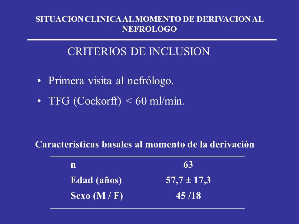 SITUACION CLINICA AL MOMENTO DE DERIVACION AL NEFROLOGO CRITERIOS DE INCLUSION Primera visita al nefrólogo. TFG (Cockorff) < 60 ml/min. Caracteristica