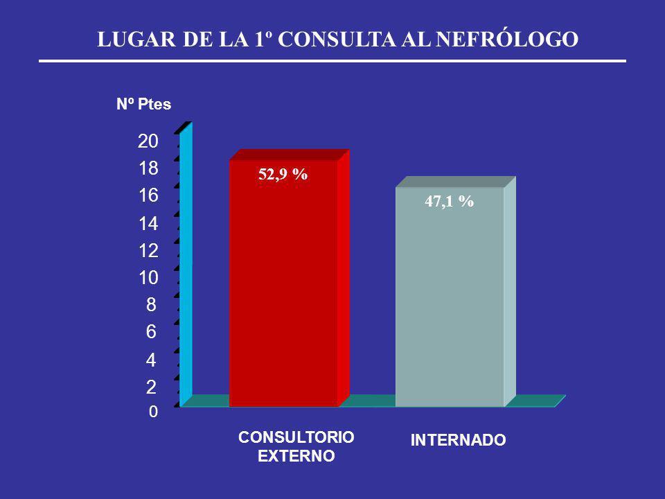 0 2 4 6 8 10 12 14 16 18 20 CONSULTORIO EXTERNO INTERNADO Nº Ptes LUGAR DE LA 1º CONSULTA AL NEFRÓLOGO 52,9 % 47,1 %