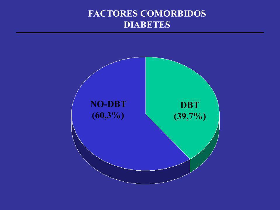 DBT (39,7%) NO-DBT (60,3%) FACTORES COMORBIDOS DIABETES