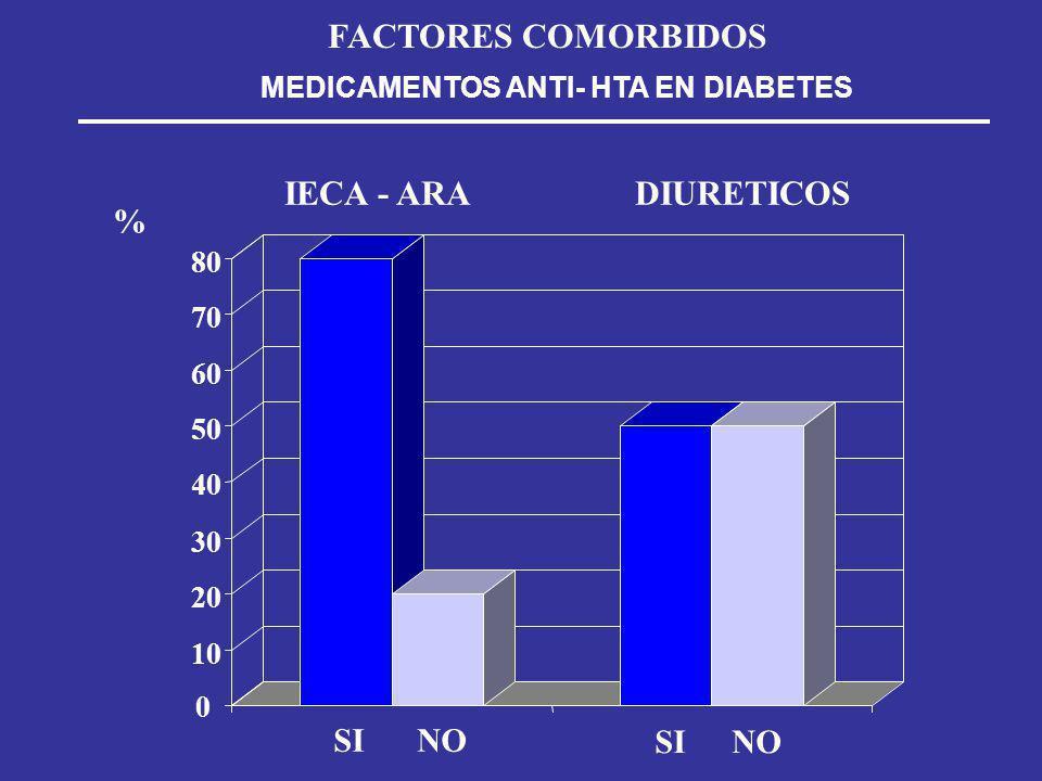 MEDICAMENTOS ANTI- HTA EN DIABETES FACTORES COMORBIDOS SINO % SINO IECA - ARADIURETICOS 0 10 20 30 40 50 60 70 80