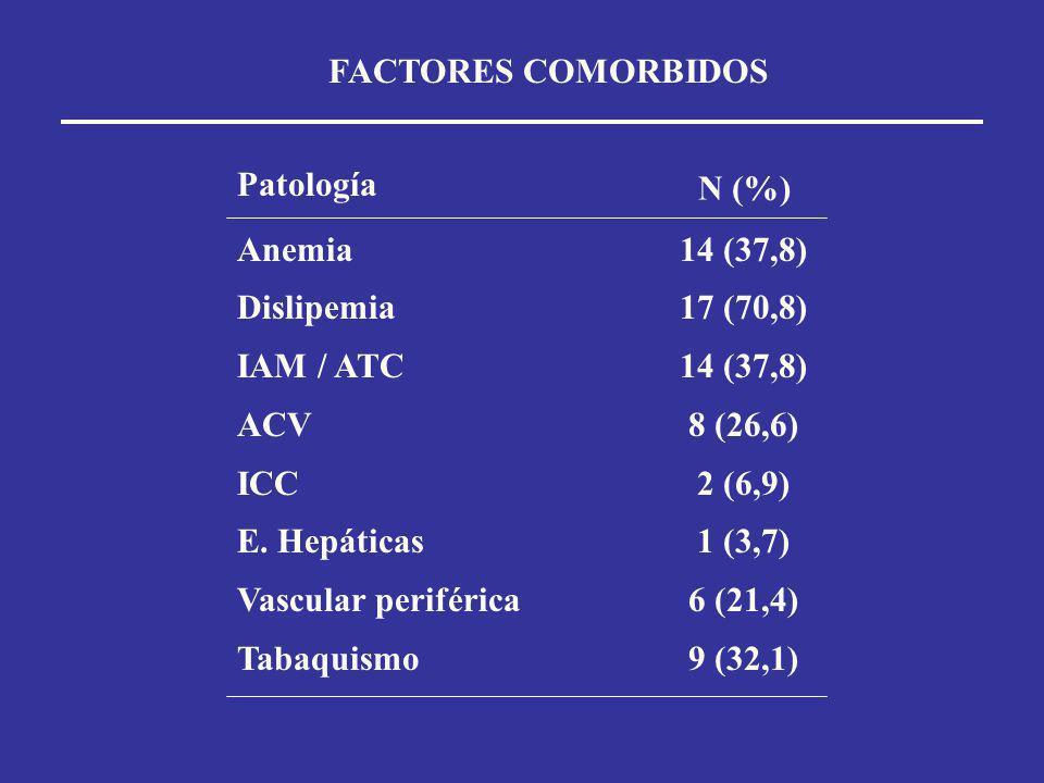 FACTORES COMORBIDOS Anemia Dislipemia IAM / ATC ACV ICC E. Hepáticas Vascular periférica Tabaquismo 14 (37,8) 17 (70,8) 14 (37,8) 8 (26,6) 2 (6,9) 1 (