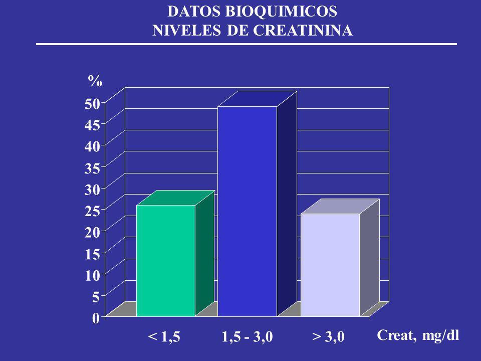 DATOS BIOQUIMICOS NIVELES DE CREATININA 0 5 10 15 20 25 30 35 40 45 50 < 1,51,5 - 3,0> 3,0 % Creat, mg/dl