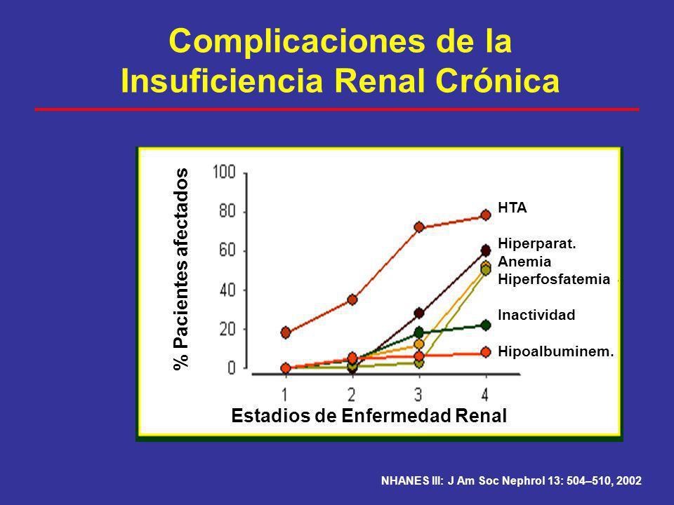 Complicaciones de la Insuficiencia Renal Crónica NHANES III: J Am Soc Nephrol 13: 504–510, 2002 Estadios de Enfermedad Renal % Pacientes afectados HTA