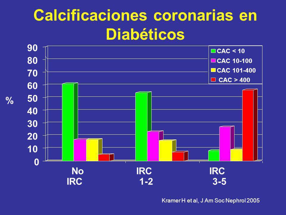 Calcificaciones coronarias en Diabéticos CAC < 10 CAC 10-100 CAC 101-400 CAC > 400 0 10 20 30 40 50 60 70 80 90 No IRC 1-2 IRC 3-5 % Kramer H et al, J