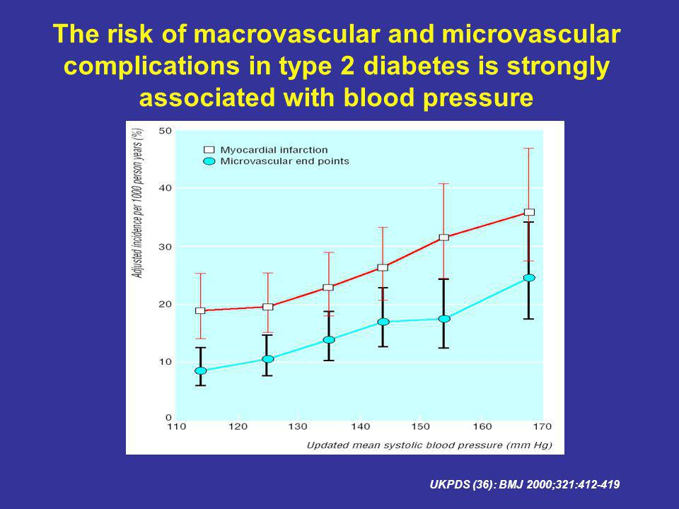 The risk of macrovascular and microvascular complications in type 2 diabetes is strongly associated with blood pressure UKPDS (36): BMJ 2000;321:412-419