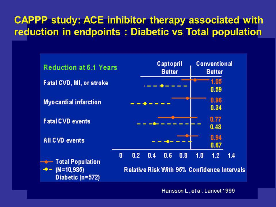 CAPPP study: ACE inhibitor therapy associated with reduction in endpoints : Diabetic vs Total population Hansson L, et al.