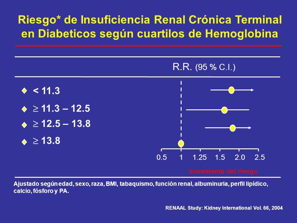 Riesgo* de Insuficiencia Renal Crónica Terminal en Diabeticos según cuartilos de Hemoglobina < 11.3 11.3 – 12.5 12.5 – 13.8 13.8 R.R. (95 % C.I.) 11.2