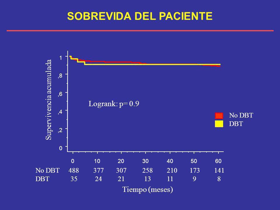 Tiempo (meses) 0,2,4,6,8 1 Supervivencia acumulada 0102030405060 Logrank: p= 0.9 No DBT 488 377 307 258 210 173 141 DBT 35 24 21 13 11 9 8 SOBREVIDA D