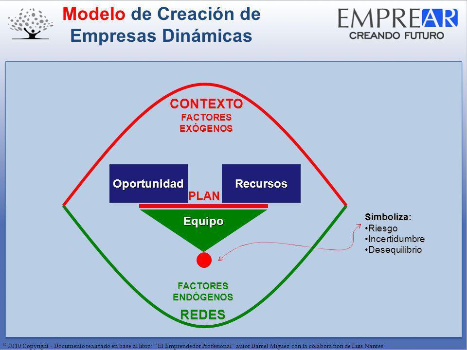 © 2010 Copyright - Documento realizado en base al libro: El Emprendedor Profesional autor Daniel Miguez con la colaboración de Luis Nantes Modelo de Creación de Empresas DinámicasCONTEXTO REDES FACTORES ENDÓGENOS FACTORES EXÓGENOS Equipo OportunidadRecursos PLAN Simboliza: RiesgoRiesgo IncertidumbreIncertidumbre DesequilibrioDesequilibrio