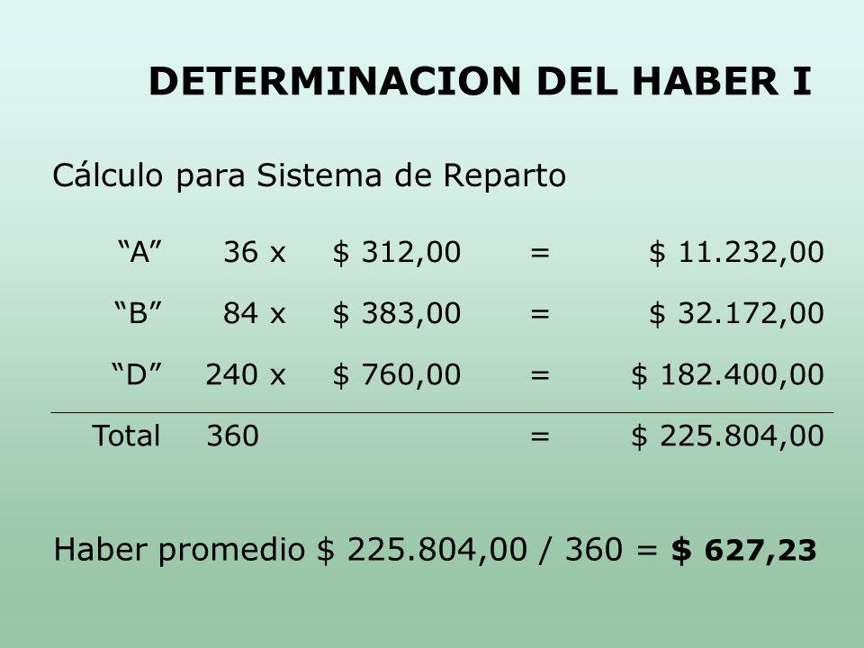 DETERMINACION DEL HABER I Cálculo para Sistema de Reparto A36 x$ 312,00=$ 11.232,00 B84 x$ 383,00=$ 32.172,00 D240 x$ 760,00=$ 182.400,00 Total360=$ 225.804,00 Haber promedio $ 225.804,00 / 360 = $ 627,23