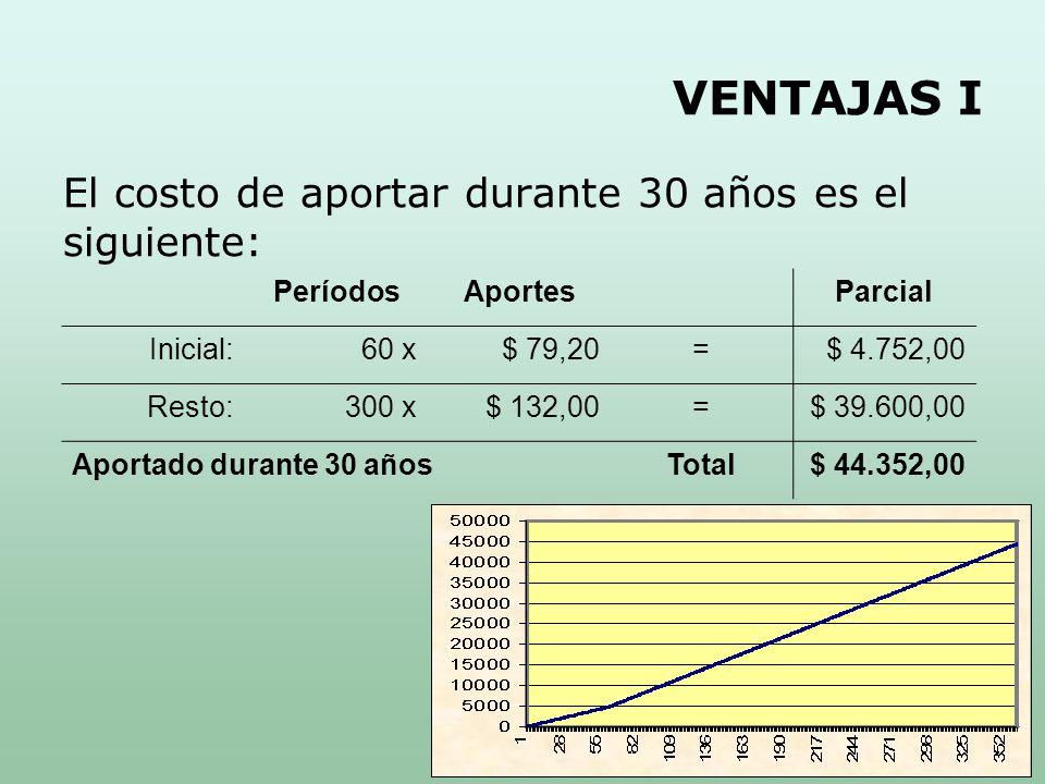 VENTAJAS I El costo de aportar durante 30 años es el siguiente: PeríodosAportesParcial Inicial:60 x$ 79,20=$ 4.752,00 Resto:300 x$ 132,00=$ 39.600,00 Aportado durante 30 añosTotal$ 44.352,00
