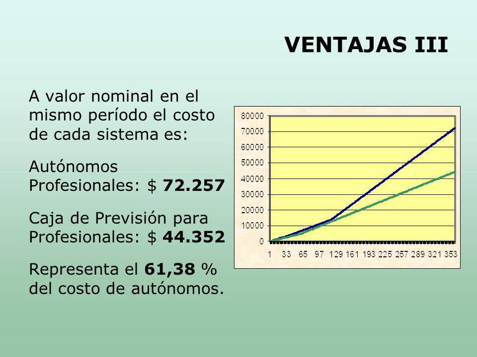 VENTAJAS III A valor nominal en el mismo período el costo de cada sistema es: Autónomos Profesionales: $ 72.257 Caja de Previsión para Profesionales: $ 44.352 Representa el 61,38 % del costo de autónomos.