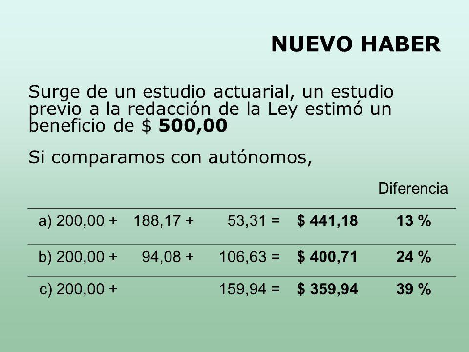 NUEVO HABER Surge de un estudio actuarial, un estudio previo a la redacción de la Ley estimó un beneficio de $ 500,00 Si comparamos con autónomos, Diferencia a) 200,00 +188,17 +53,31 =$ 441,1813 % b) 200,00 +94,08 +106,63 =$ 400,7124 % c) 200,00 +159,94 =$ 359,9439 %