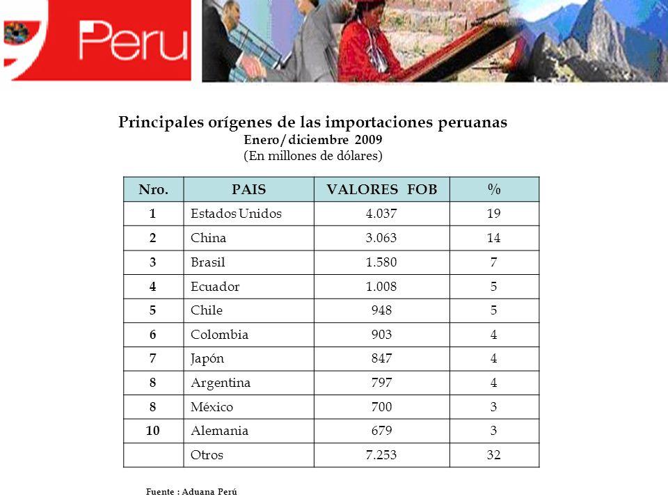 Principales orígenes de las importaciones peruanas Enero / diciembre 2009 (En millones de dólares) Nro.PAISVALORES FOB% 1 Estados Unidos4.03719 2 Chin
