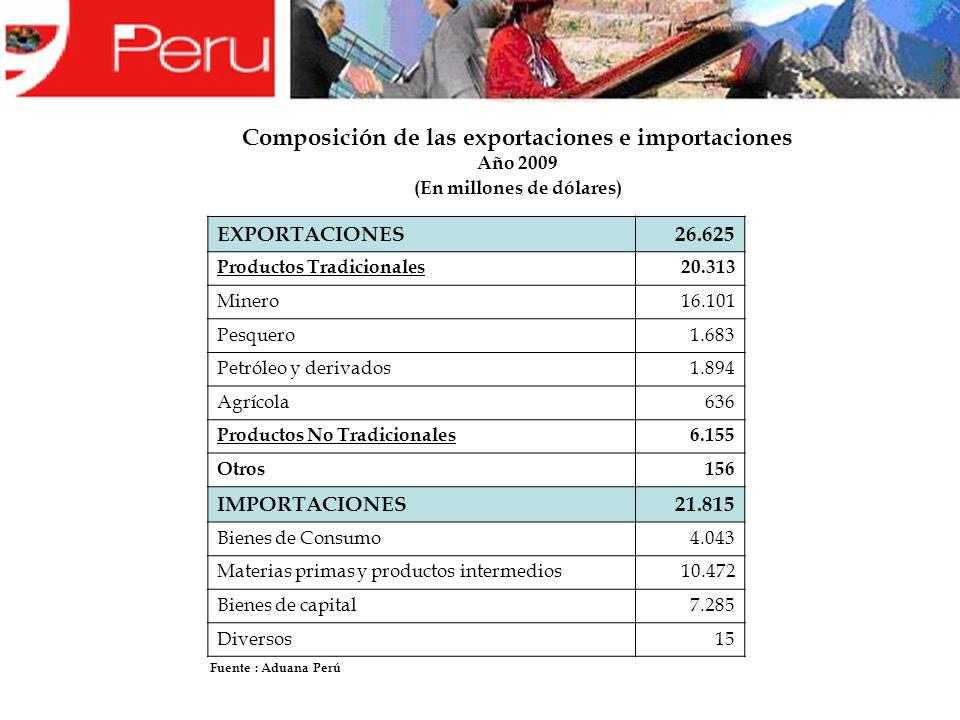 EXPORTACIONES26.625 Productos Tradicionales20.313 Minero16.101 Pesquero1.683 Petróleo y derivados1.894 Agrícola636 Productos No Tradicionales6.155 Otros156 IMPORTACIONES21.815 Bienes de Consumo4.043 Materias primas y productos intermedios10.472 Bienes de capital7.285 Diversos15 Composición de las exportaciones e importaciones Año 2009 (En millones de dólares) Fuente : Aduana Perú