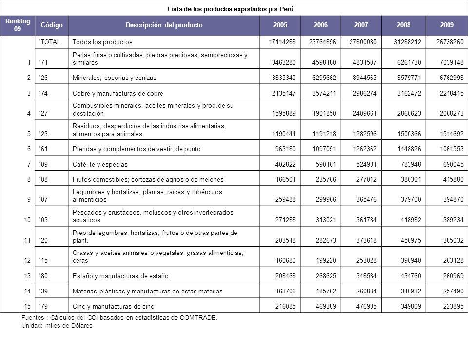 Lista de los productos exportados por Perú Ranking 09 CódigoDescripción del producto20052006200720082009 'TOTALTodos los productos17114288237648962780